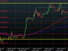EUR/USD sellers look to seize near-term control to kick start the new week