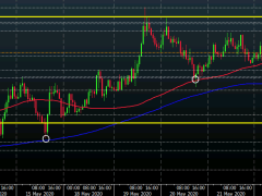 USD/JPY extends consolidation phase to start the week