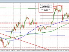 AUDUSD buyers make a play above the 200 day MA....again