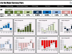 The EUR is the strongest and the AUD is the weakest as NA traders enter for the day