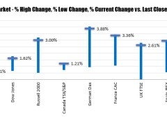 Major European indices close with solid gains once again