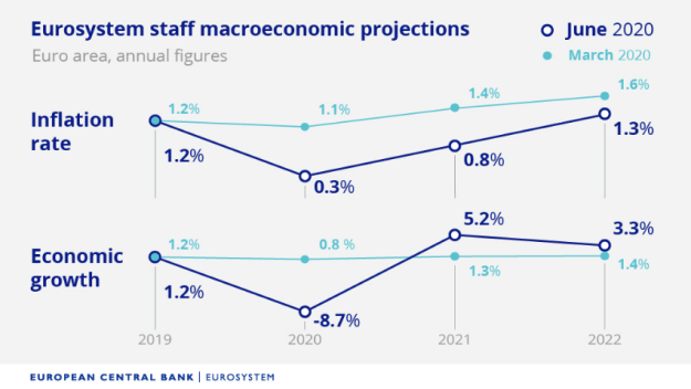 ECB forecasets June 4 2020