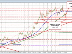 AUDUSD tests June 3rd low as stocks continue to falter