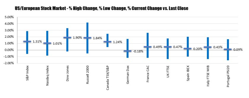 Stocks have worst week in 3 months