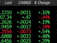 Dollar, yen weaker on equities pullback