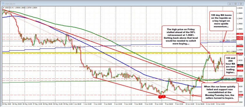 The USDCAD