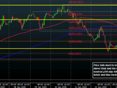Cable tests key near-term levels as upside momentum stalls on the session