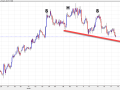 EUR/USD hits a session low as it makes another run at 1.1200