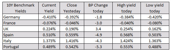 German DAX, -0.7%. France's CAC, -0.8%. UK's FTSE, -0.6%_