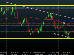 EUR/USD continues to keep above 1.1200 for now but the pressure is building