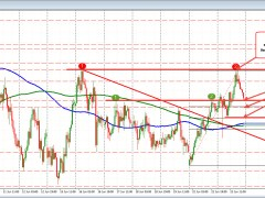 AUDUSD gives up some of gains into the NY stock close
