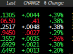 ForexLive Americas FX news wrap: Gold hits 7-year high