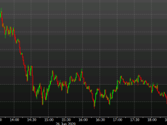 S&P 500 touches a fresh session low