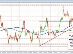 EURUSD moves back toward the 100 hour MA