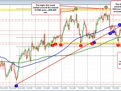 AUDUSD trades near the week's midpoint after an up and down trading week