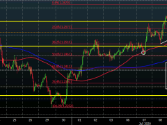 Cable eases to a session low, tests key near-term level