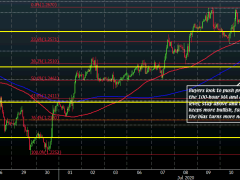 Cable buyers look to seize back near-term control above 1.2600 on dollar weakness