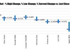 Stocks higher (but off highs) as traders prepare for a huge earnings week