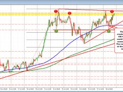 AUDUSD keeps the buyers in control, but there is work to do