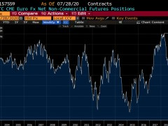 EUR longs spike by 32K to a record long level