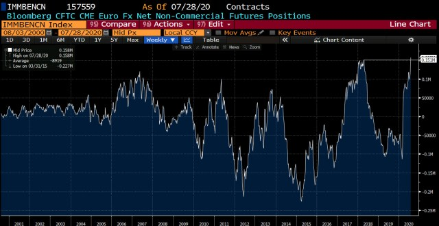 Weekly FX speculative positioning data from the CFTC_
