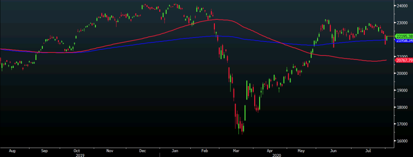 A good start to the week for Japanese stocks