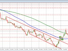 USDCHF tests 100 hour MA in up and down day