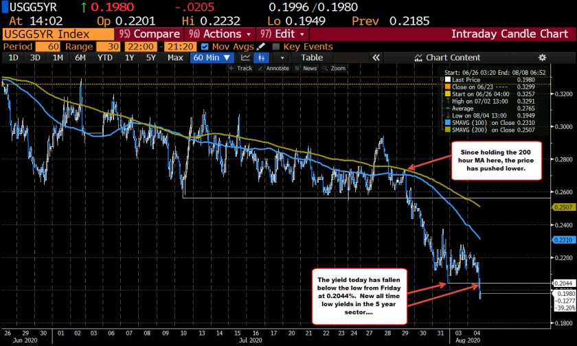 Gold and so are off low levels_