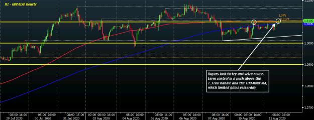 GBP/USD H1 11-08