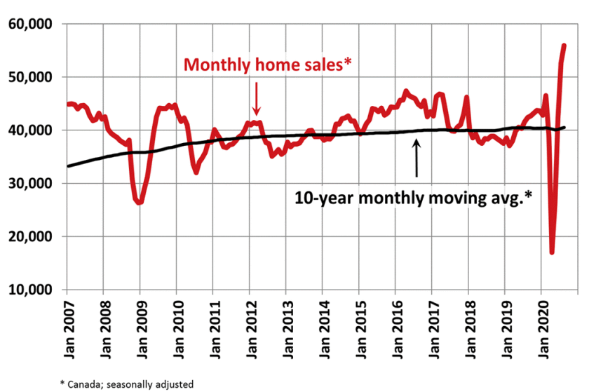 Sales miss estimates but hit a record