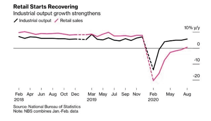 Industrial production is driving the rebound