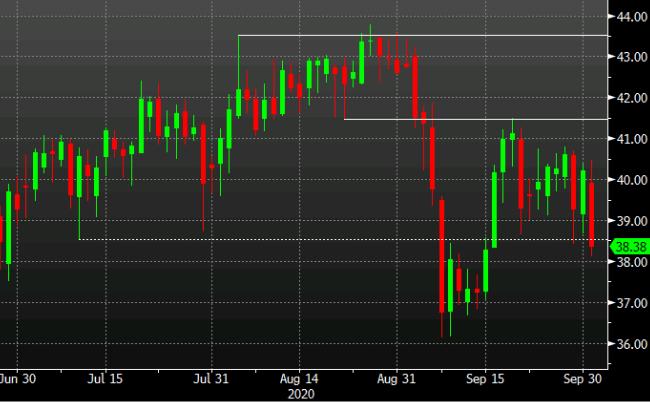 Crude takes a tumble