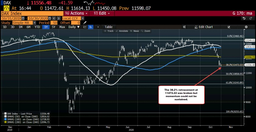 Big declines for the week for the major European stock indices