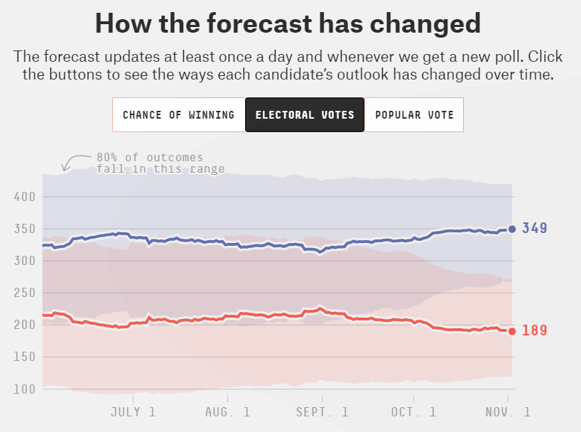 This graphic is via 538 with their forecast for what matters, Electoral College votes.