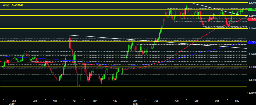 EUR/USD D1 23-11