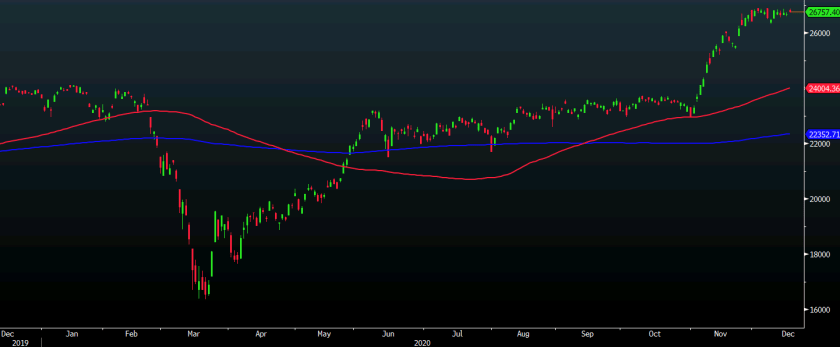 Asian equities keep higher on the day