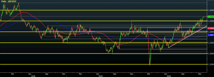 GBP/USD D1 04-01