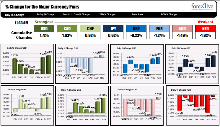 The USD is the strongest and the NZD is the weakest