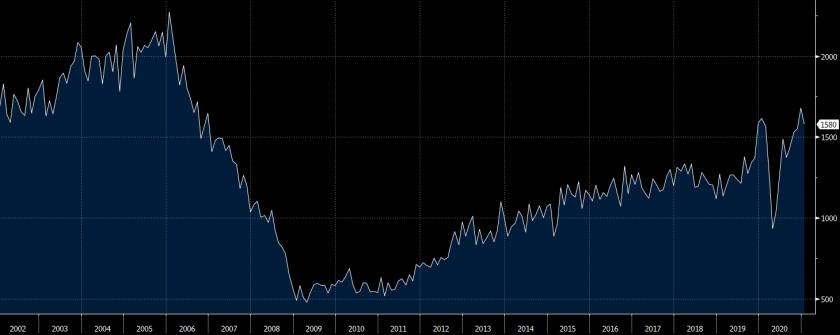 US January housing starts chart