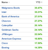The top 10 dow stocks in 2021