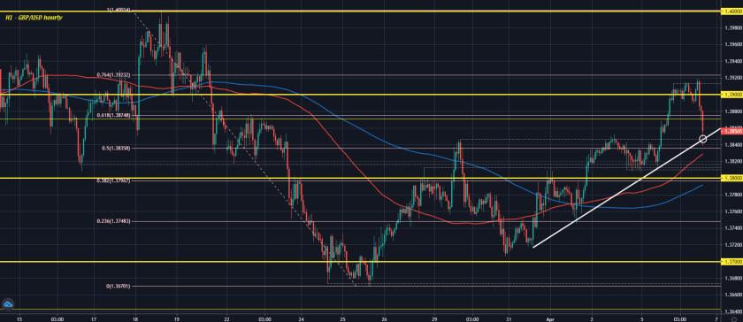 GBP/USD H1 06-04