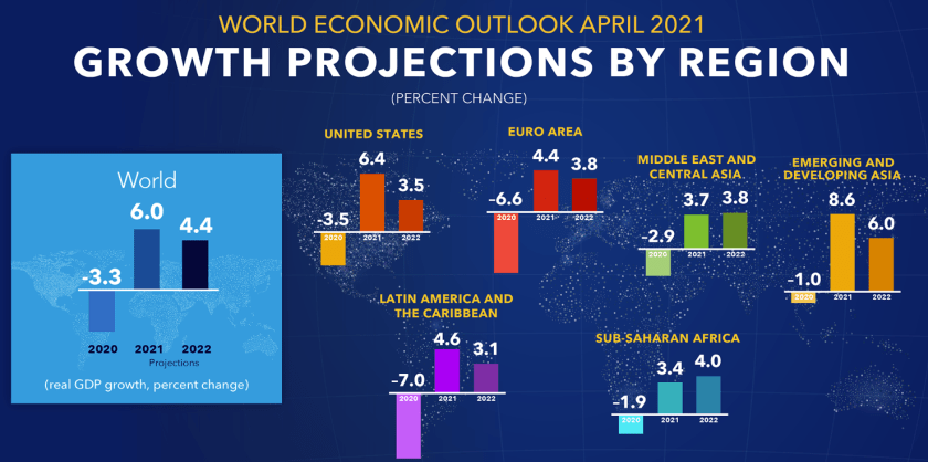 IMF more upbeat on global growth