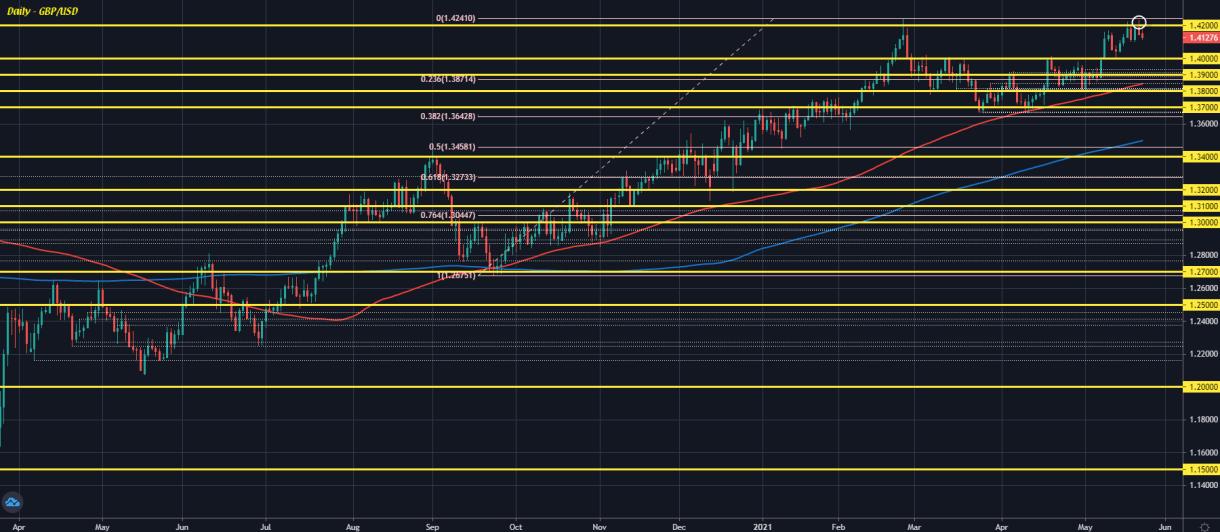 GBP / USD D1 24-05