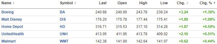 Dow 30 winners
