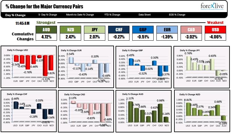 El dólar estadounidense es el más débil