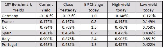 Italy's FTSE MIB lower. Spain's ibex unchanged_