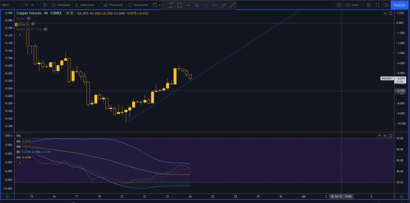 Copper 4 hour trend line