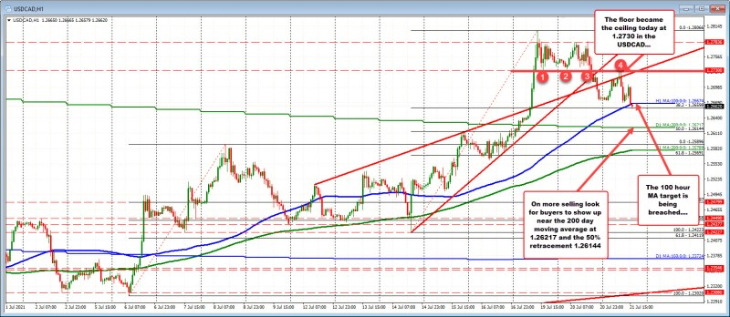 The up and down price action saw the USDCAD stall at an floor on the hourly chart.