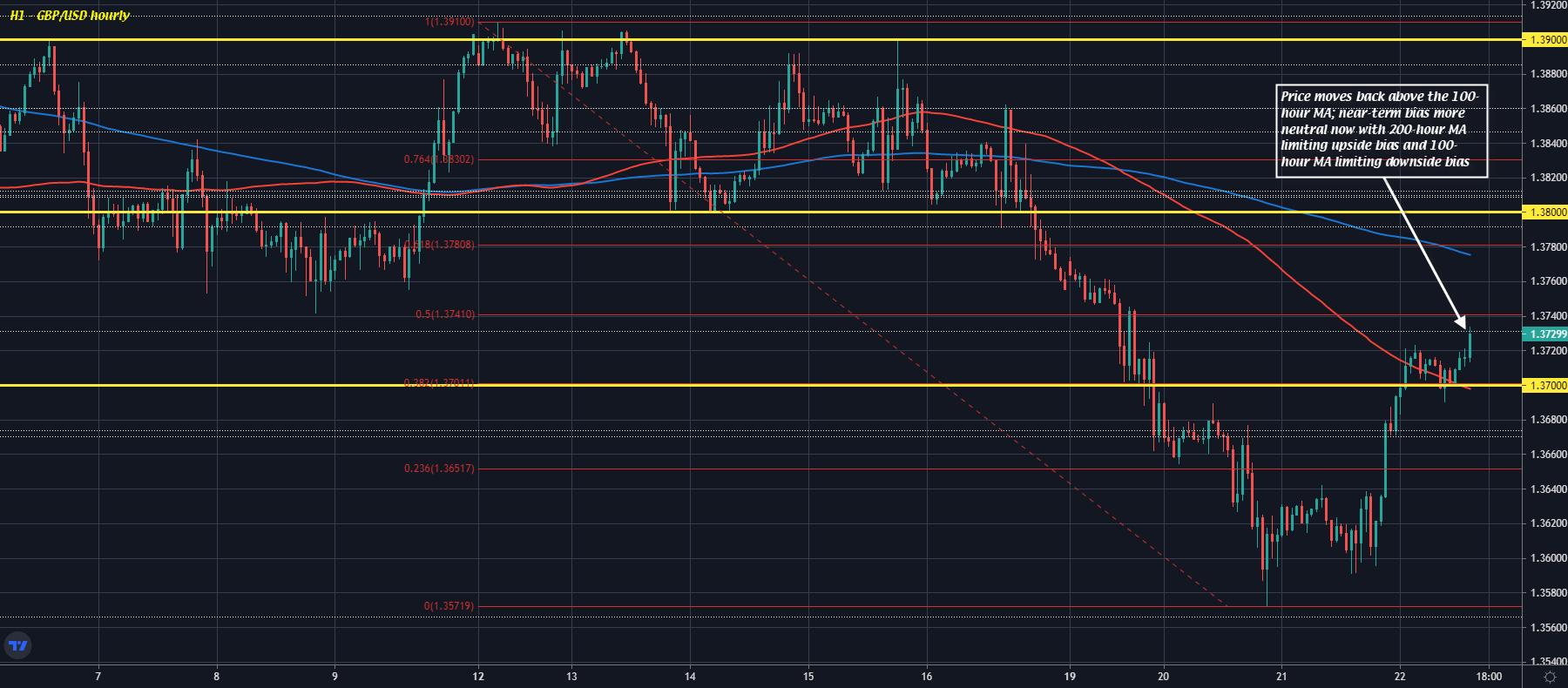 GBP / USD S1 22-07