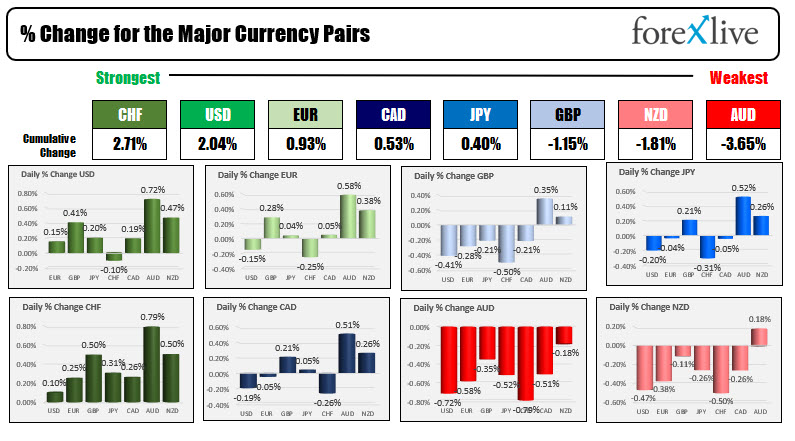 THe USD is one of the strongest currencies on flight to safety flows.